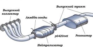 обманка катализатора p0420